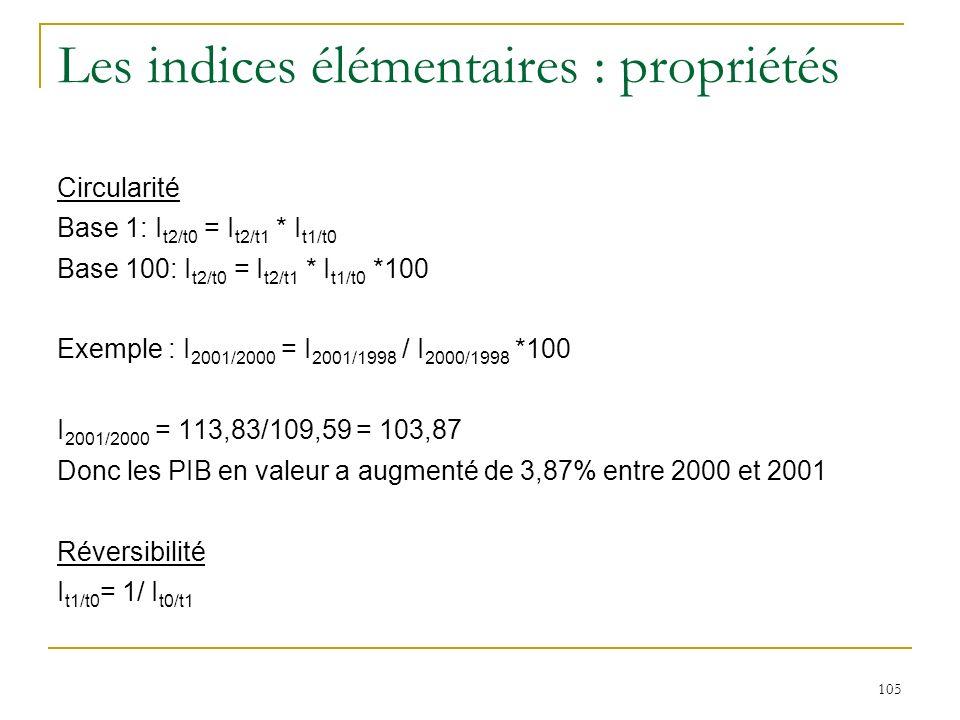 Les indices élémentaires : propriétés