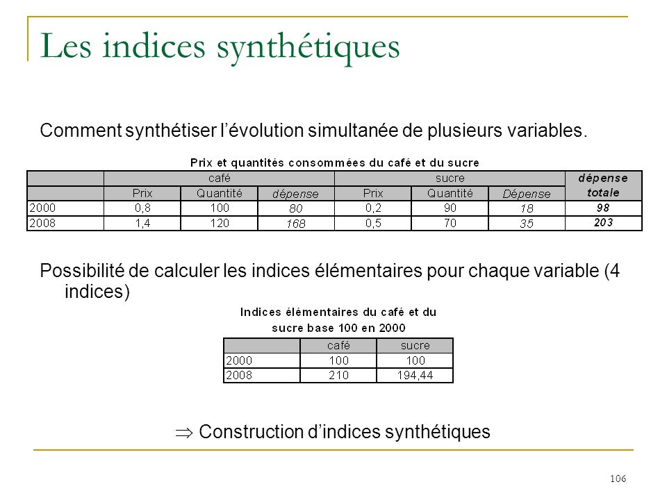 Les indices synthétiques