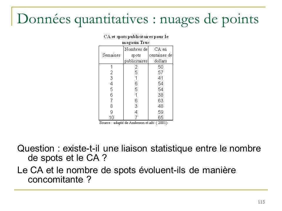 Données quantitatives : nuages de points