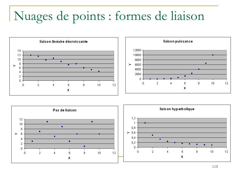 Nuages de points : formes de liaison
