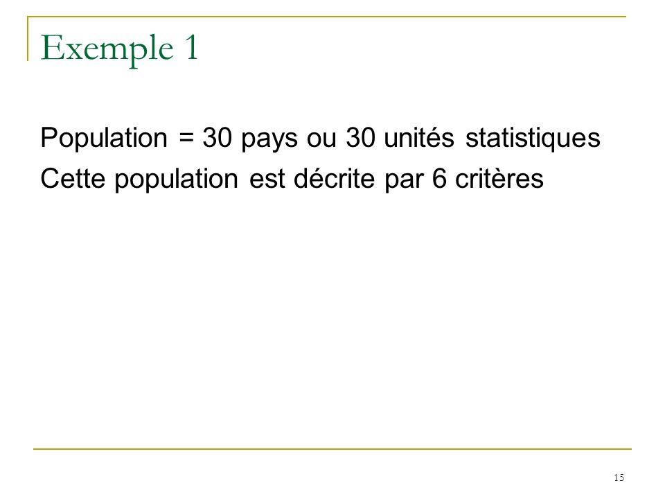 Exemple 1 Population = 30 pays ou 30 unités statistiques