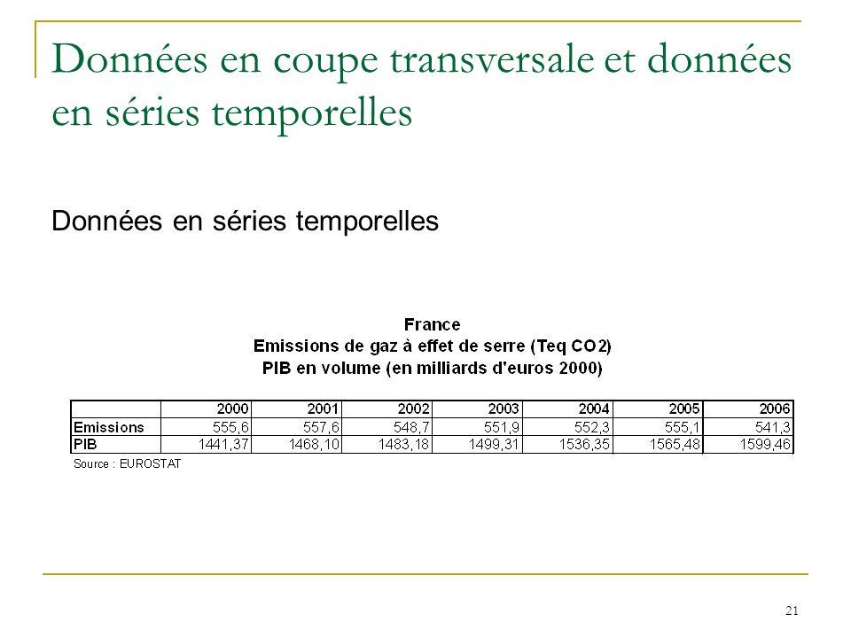 Données en coupe transversale et données en séries temporelles