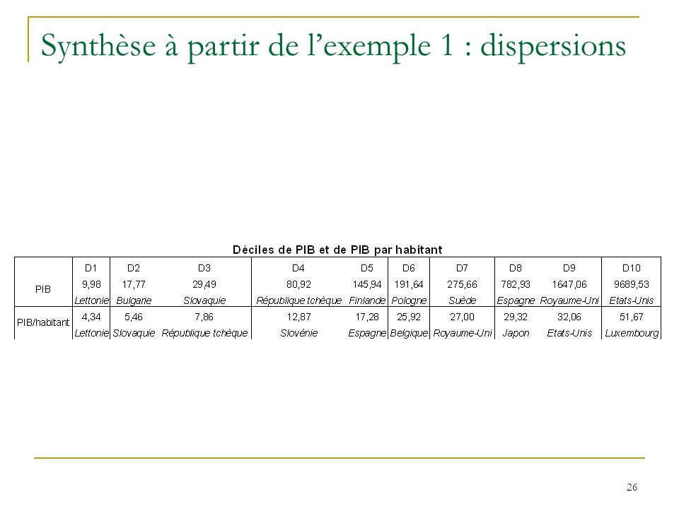 Synthèse à partir de l'exemple 1 : dispersions