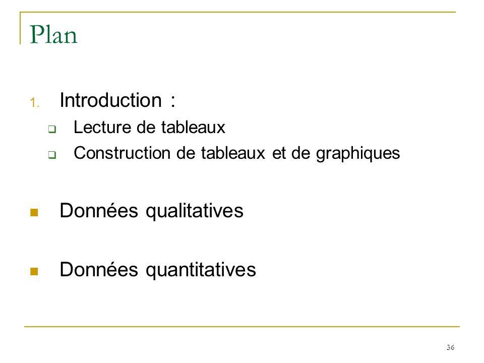 Plan Introduction : Données qualitatives Données quantitatives