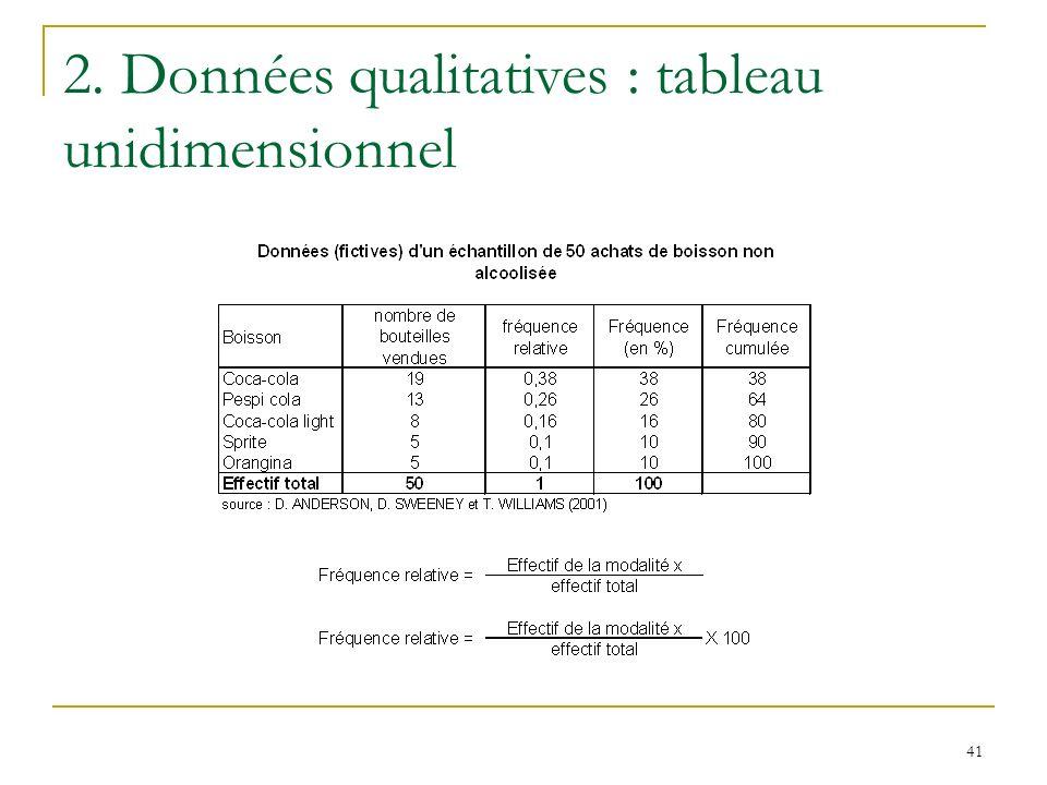 2. Données qualitatives : tableau unidimensionnel