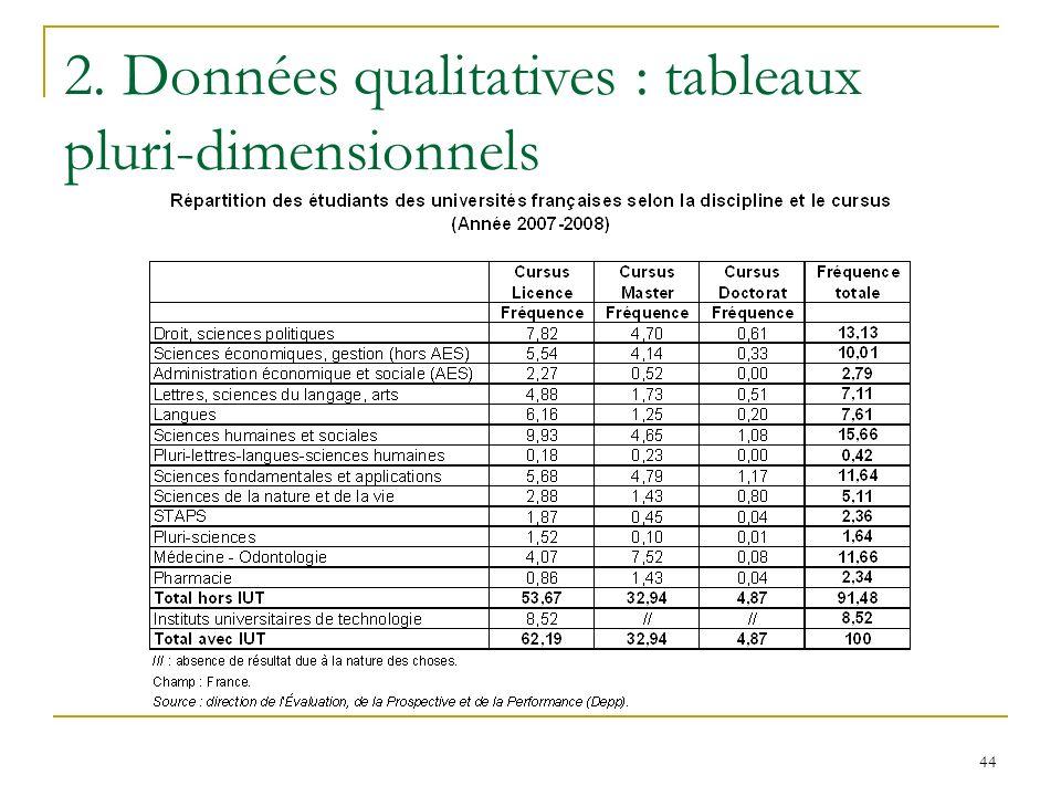 2. Données qualitatives : tableaux pluri-dimensionnels