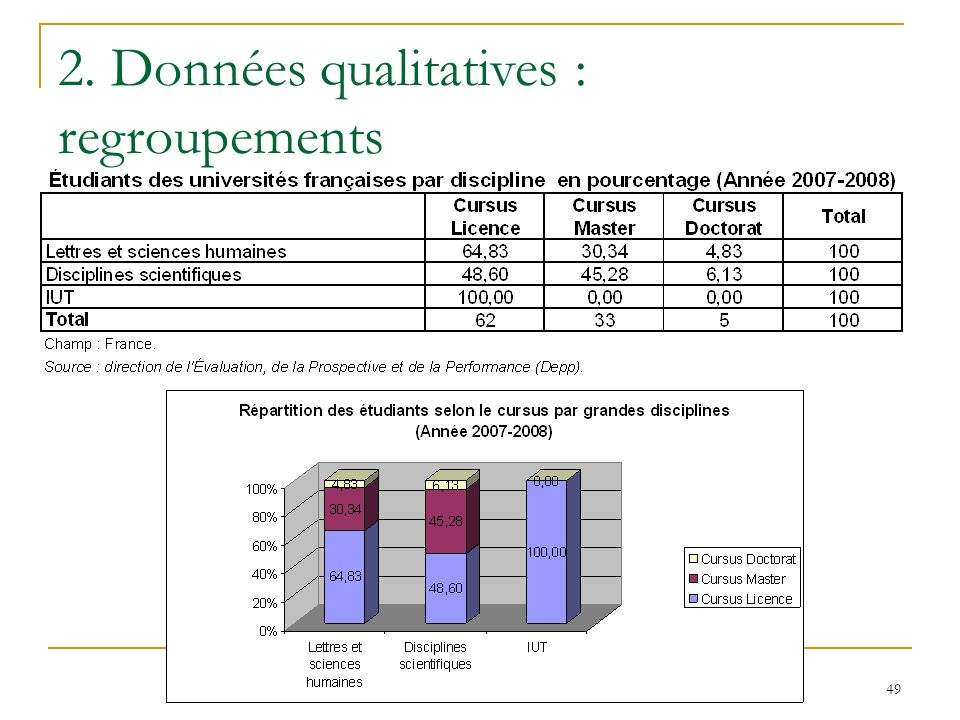 2. Données qualitatives : regroupements
