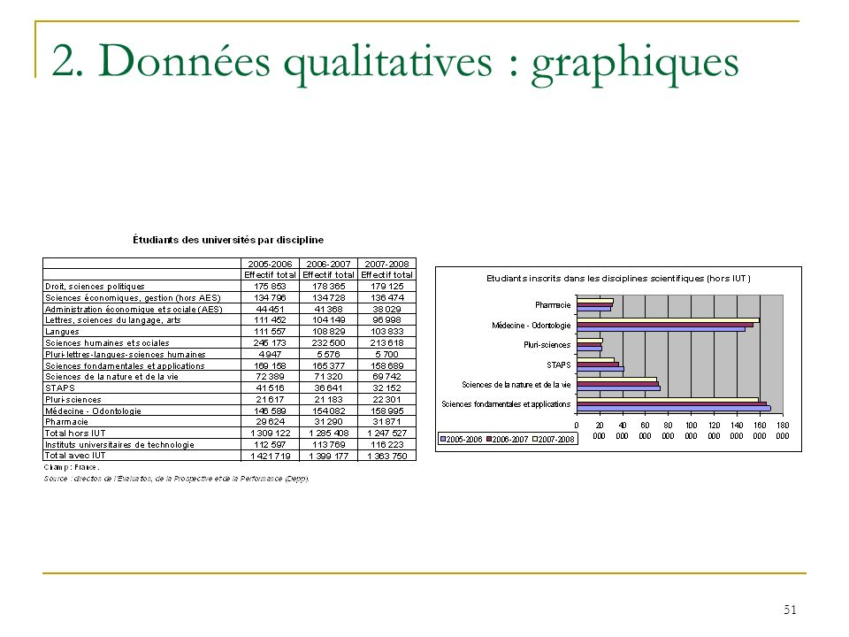 2. Données qualitatives : graphiques