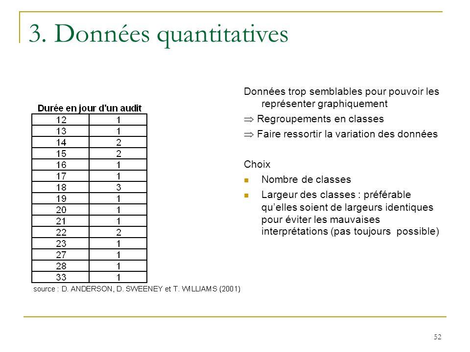 3. Données quantitatives