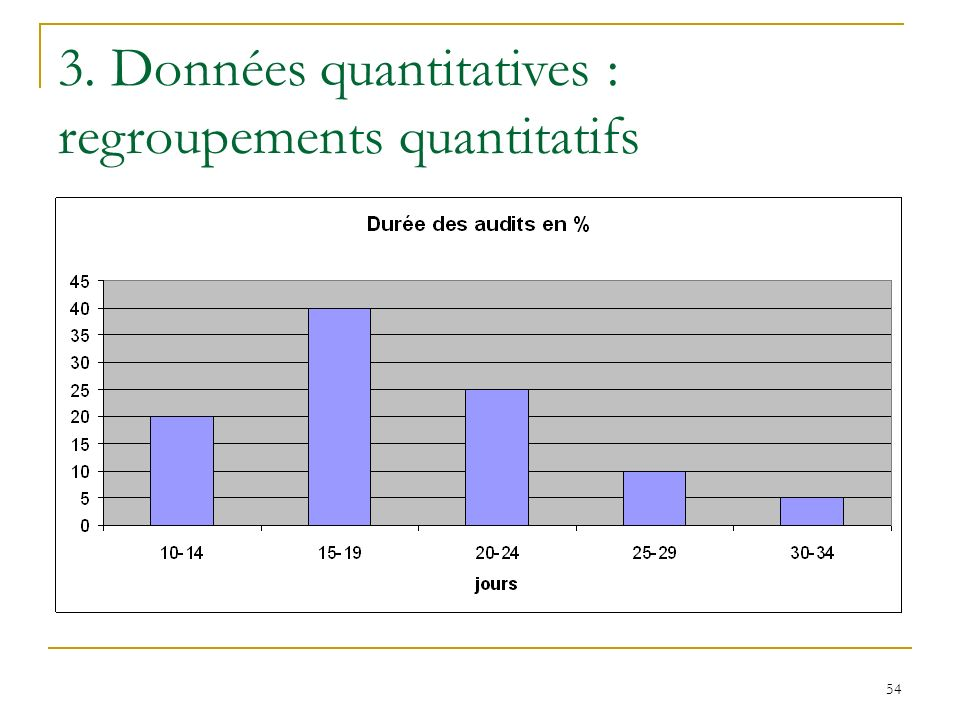 3. Données quantitatives : regroupements quantitatifs