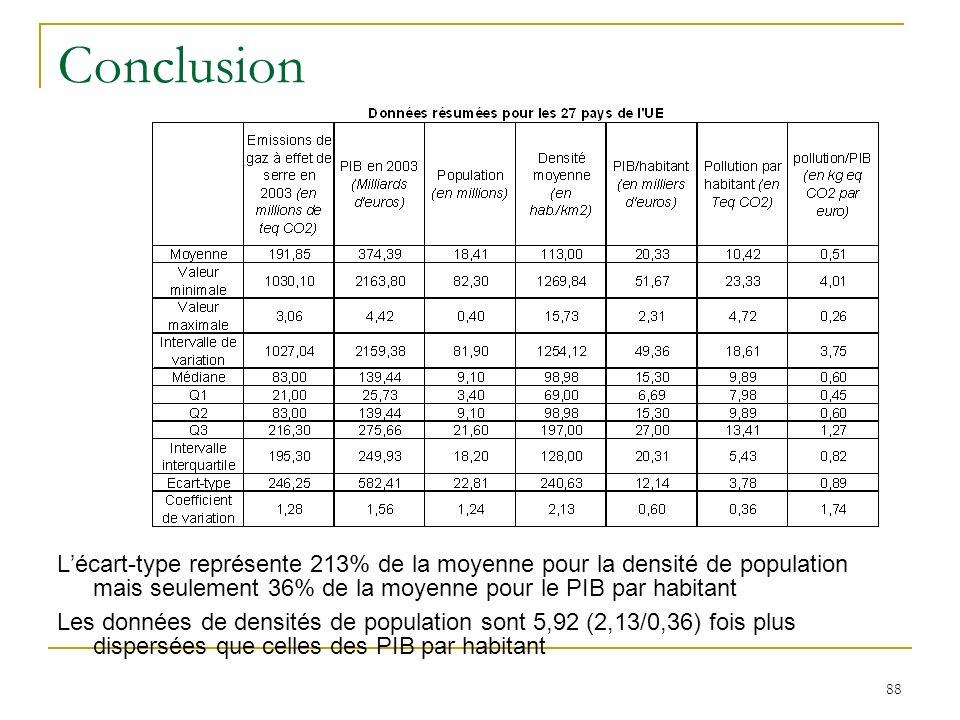 Conclusion L'écart-type représente 213% de la moyenne pour la densité de population mais seulement 36% de la moyenne pour le PIB par habitant.