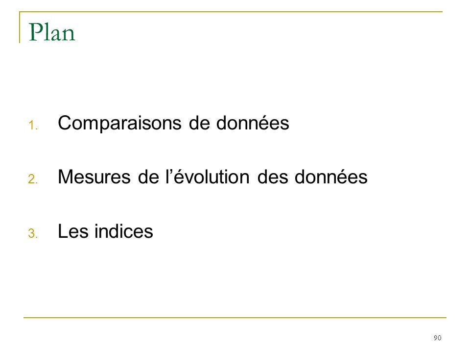 Plan Comparaisons de données Mesures de l'évolution des données
