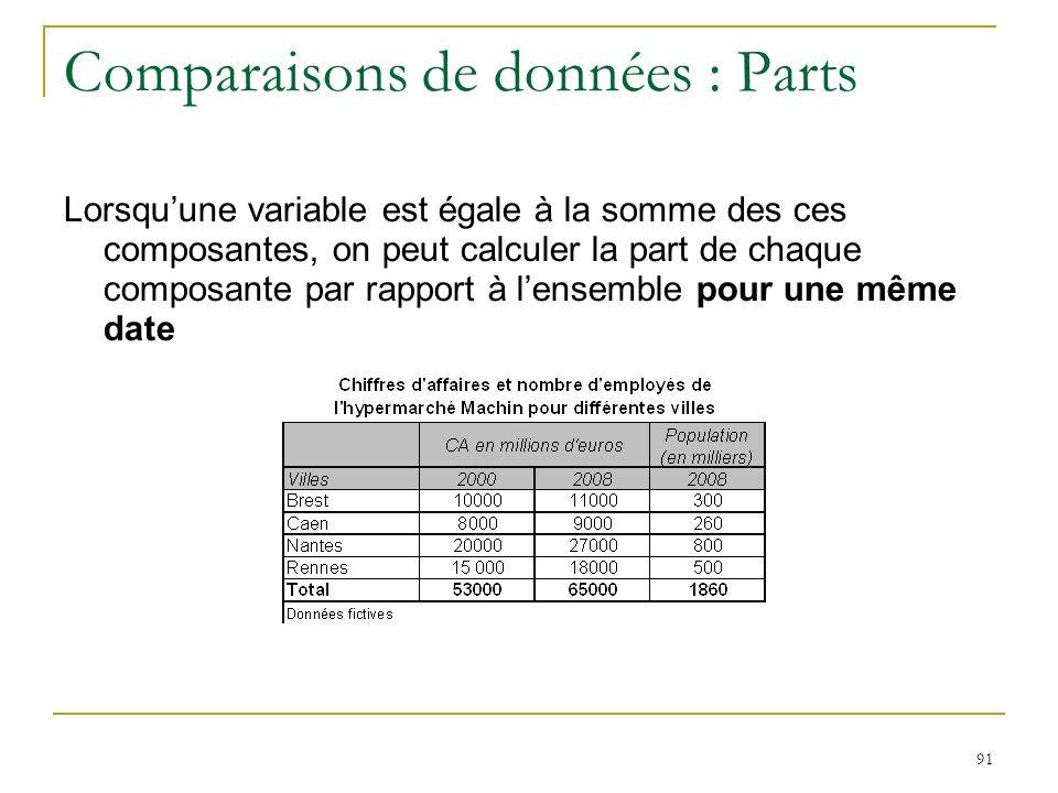 Comparaisons de données : Parts
