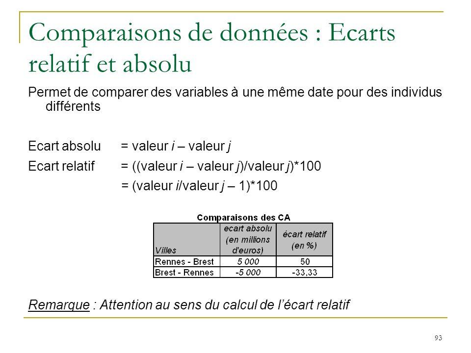 Comparaisons de données : Ecarts relatif et absolu