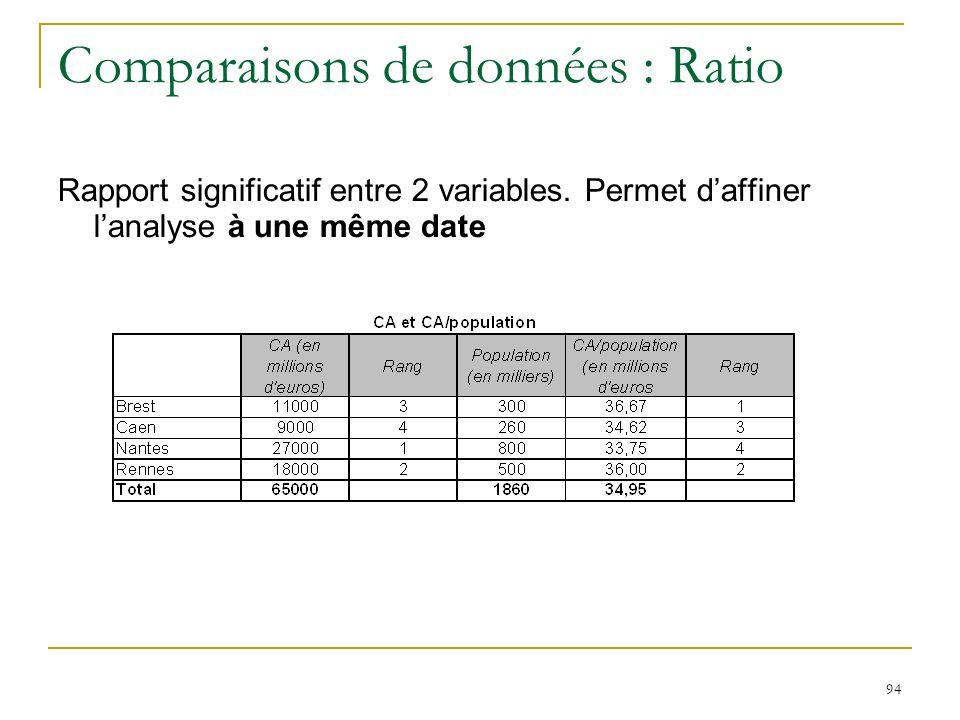 Comparaisons de données : Ratio