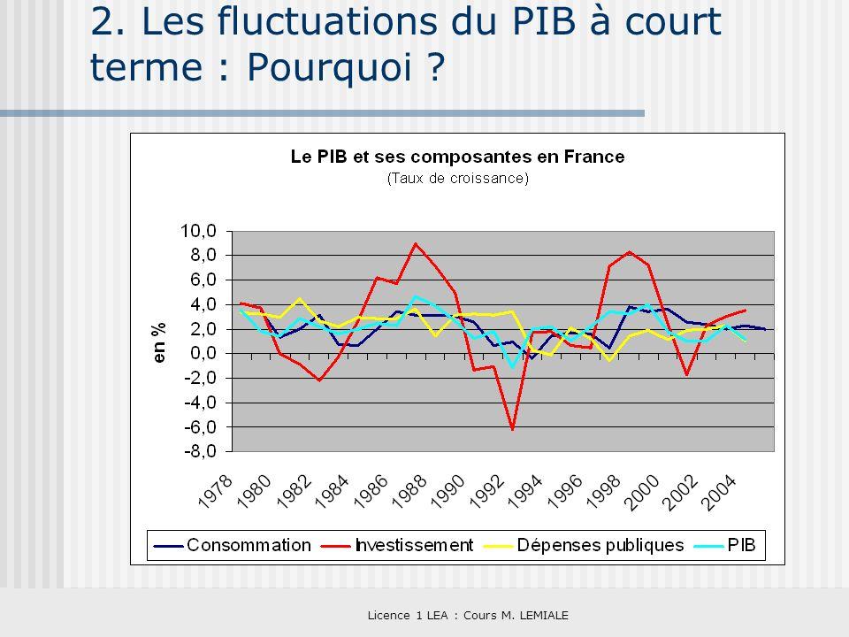 2. Les fluctuations du PIB à court terme : Pourquoi