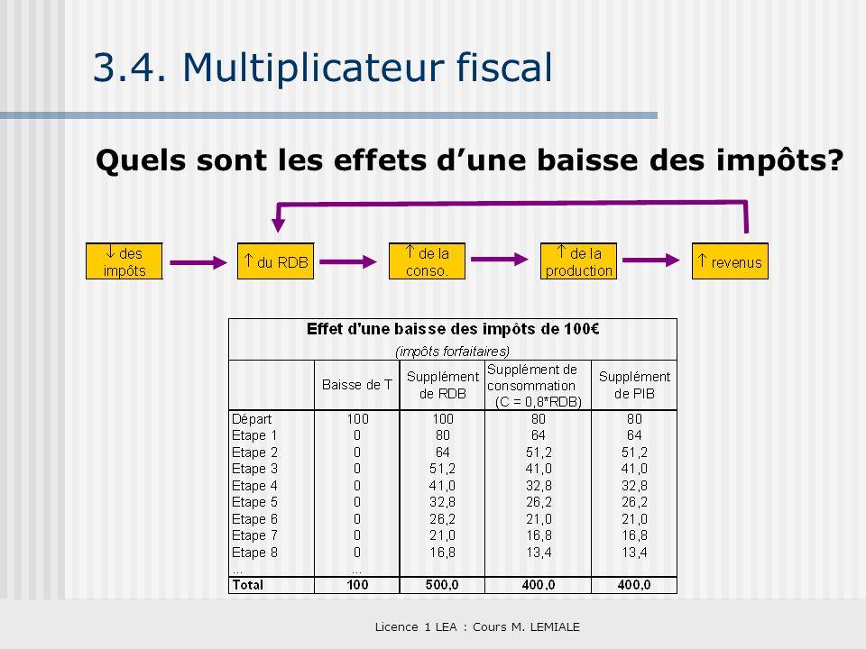 3.4. Multiplicateur fiscal