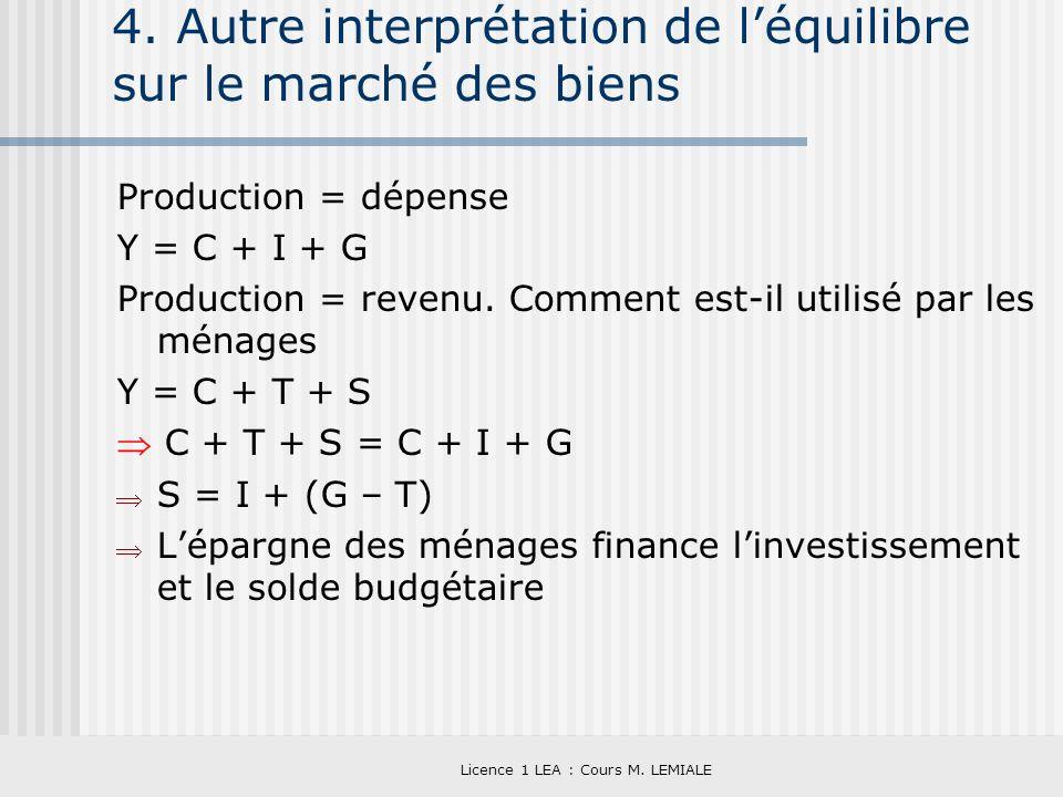 4. Autre interprétation de l'équilibre sur le marché des biens