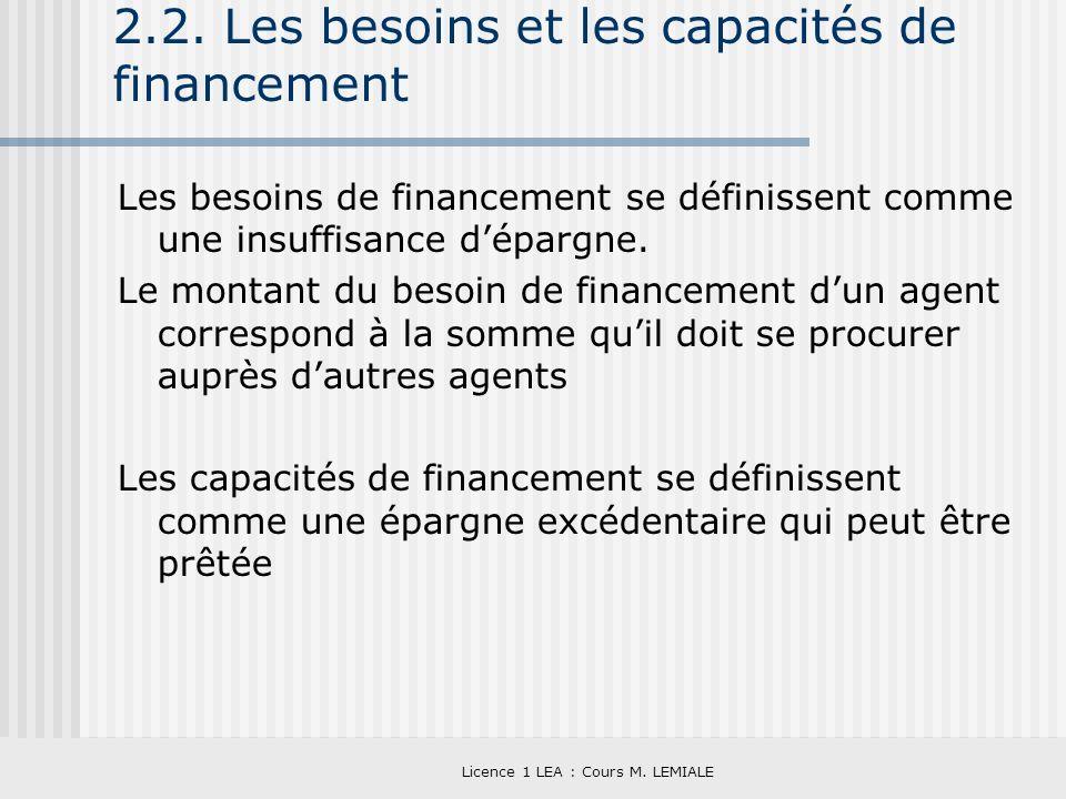 2.2. Les besoins et les capacités de financement