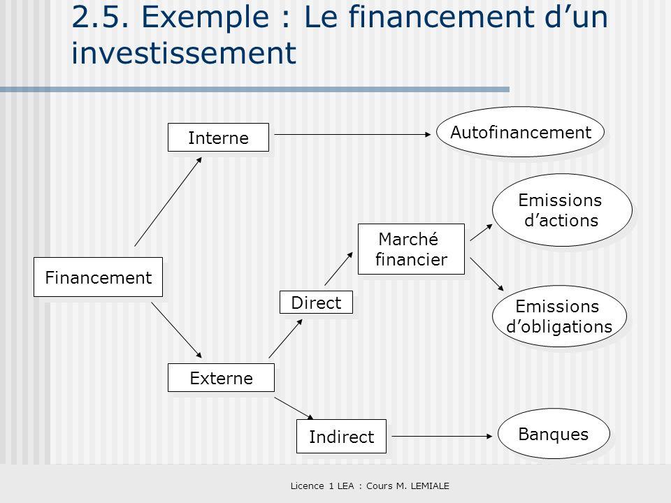 2.5. Exemple : Le financement d'un investissement