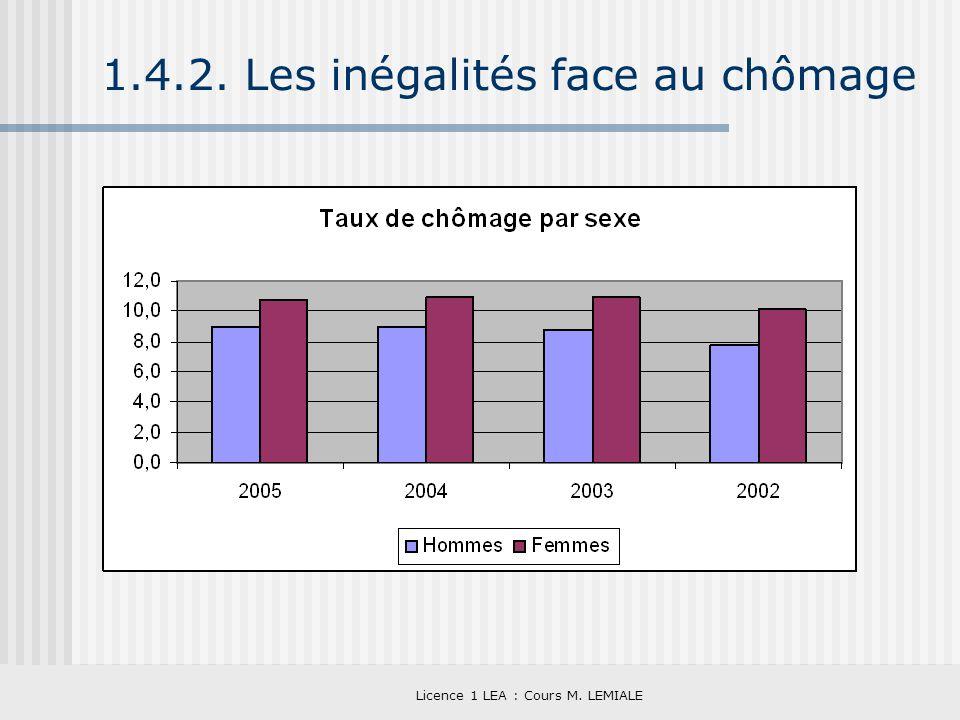 1.4.2. Les inégalités face au chômage