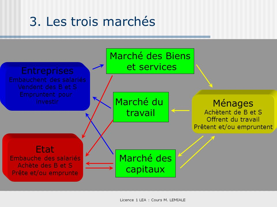3. Les trois marchés Marché des Biens et services Entreprises