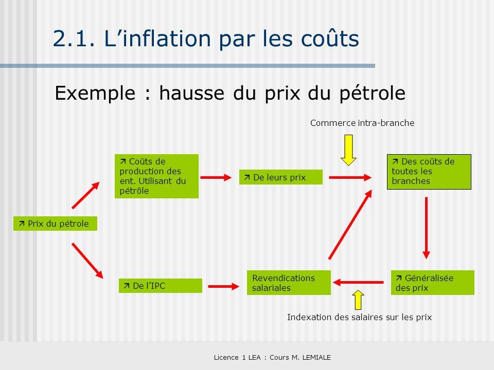 2.1. L'inflation par les coûts
