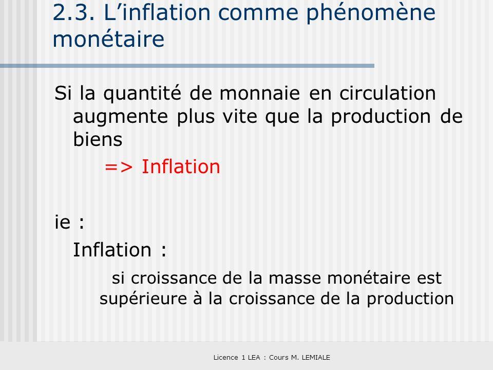 2.3. L'inflation comme phénomène monétaire
