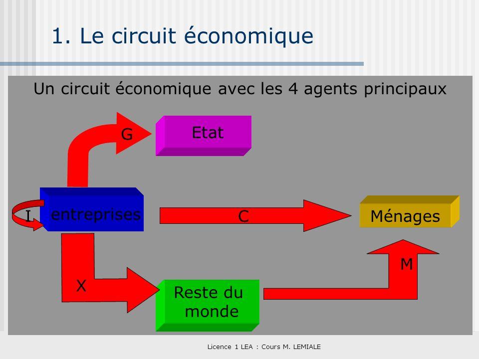 1. Le circuit économique Un circuit économique avec les 4 agents principaux. G. Etat. entreprises.