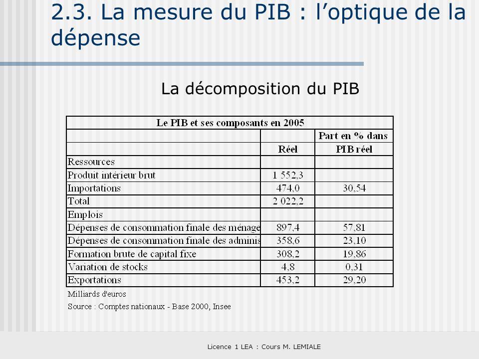 2.3. La mesure du PIB : l'optique de la dépense