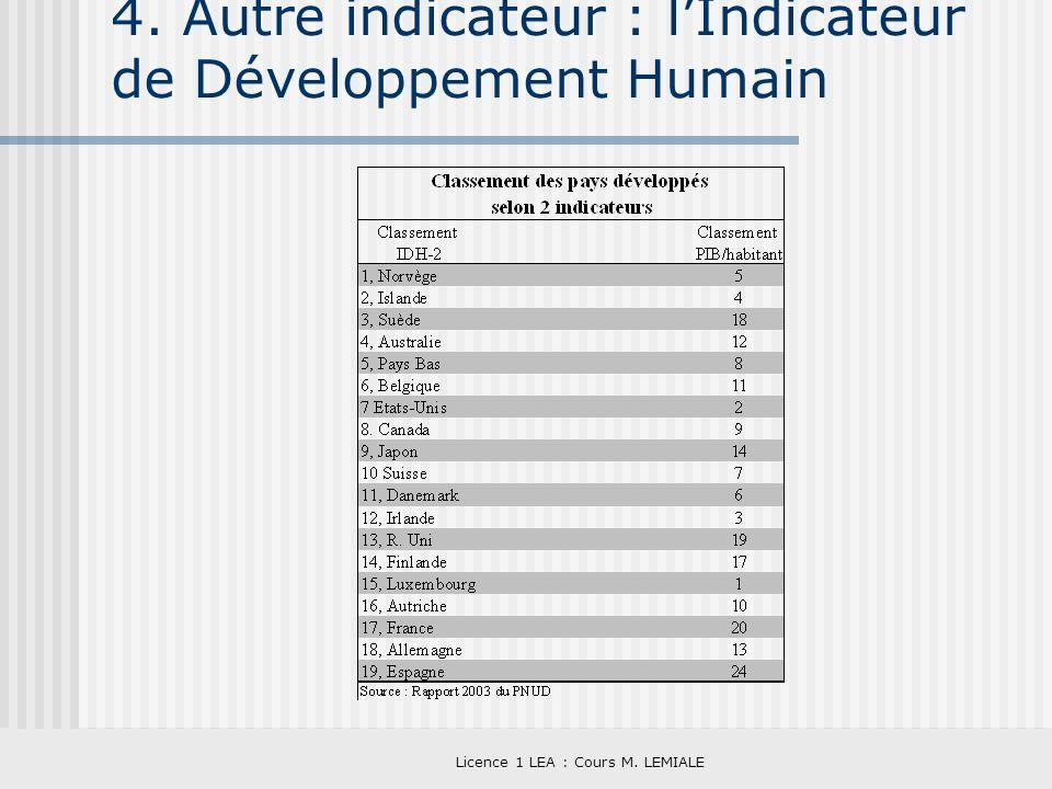4. Autre indicateur : l'Indicateur de Développement Humain