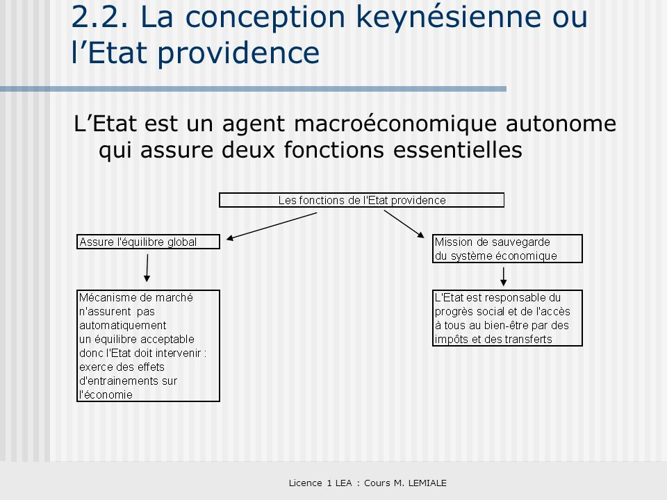 2.2. La conception keynésienne ou l'Etat providence