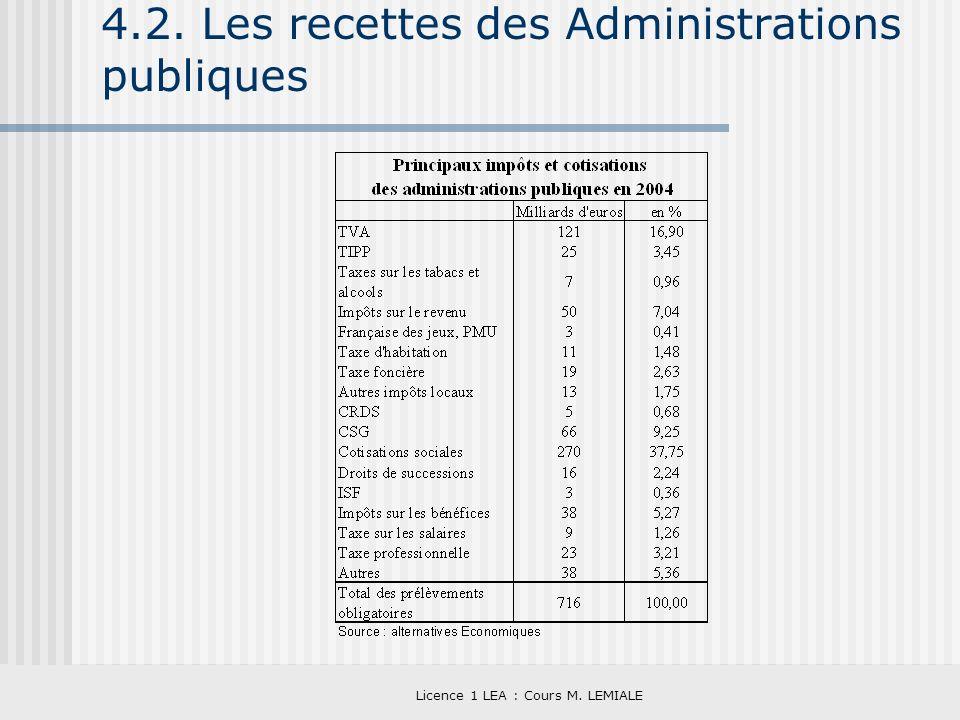 4.2. Les recettes des Administrations publiques