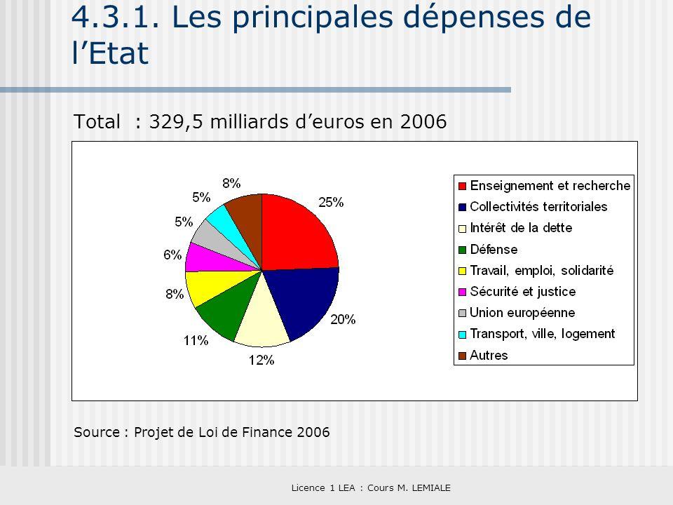 4.3.1. Les principales dépenses de l'Etat