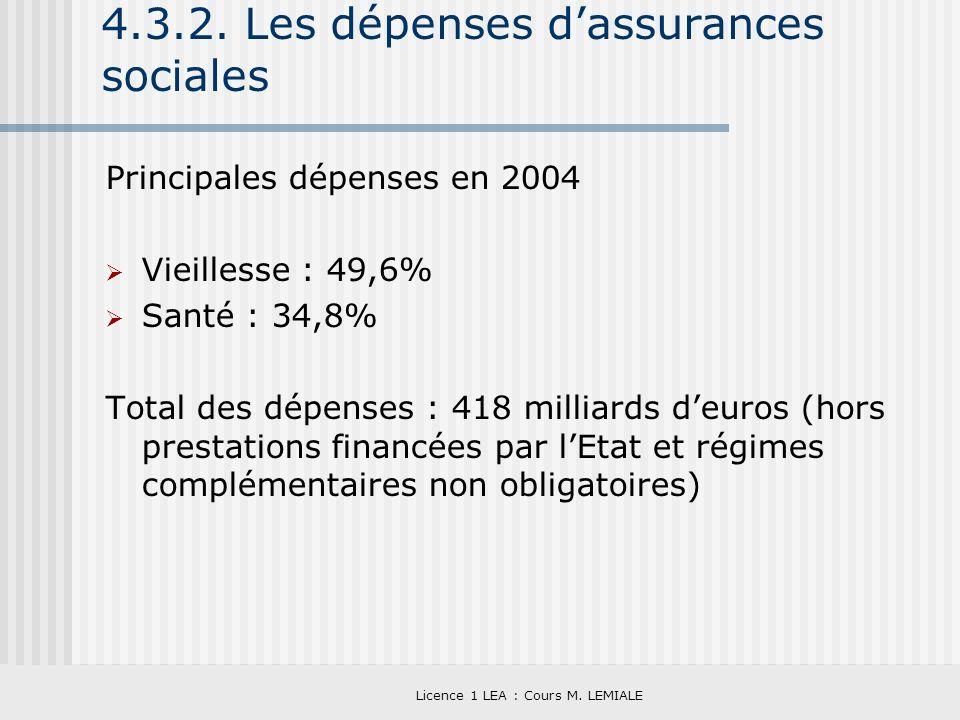 4.3.2. Les dépenses d'assurances sociales