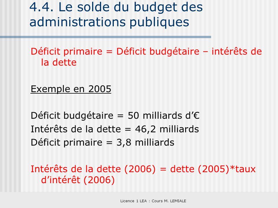 4.4. Le solde du budget des administrations publiques