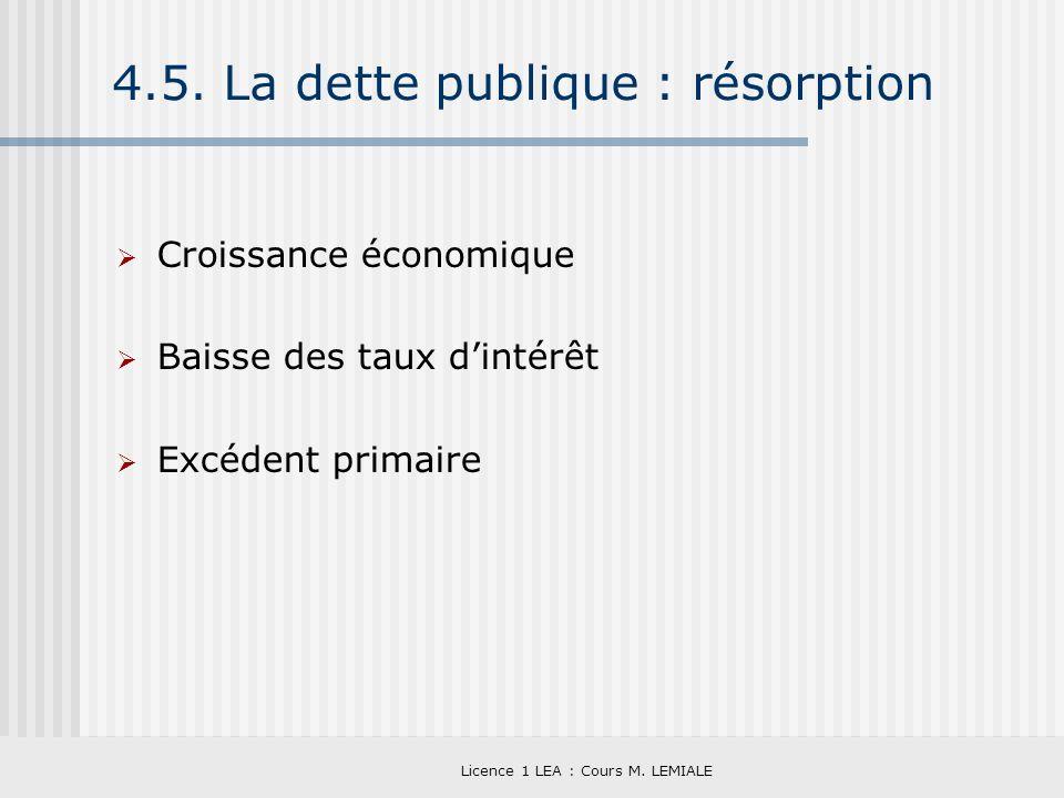 4.5. La dette publique : résorption