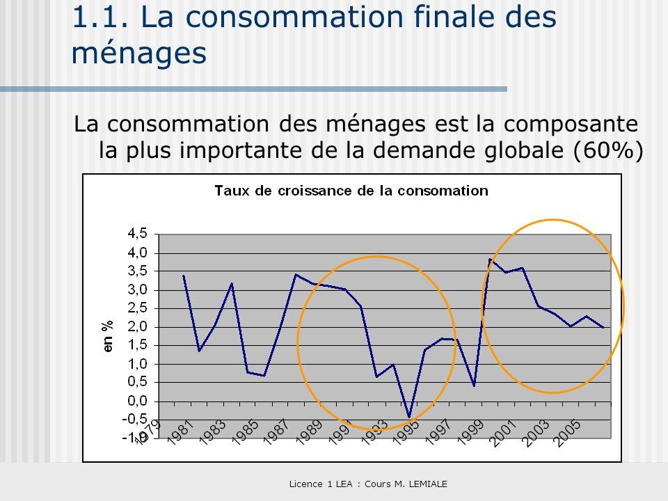 1.1. La consommation finale des ménages
