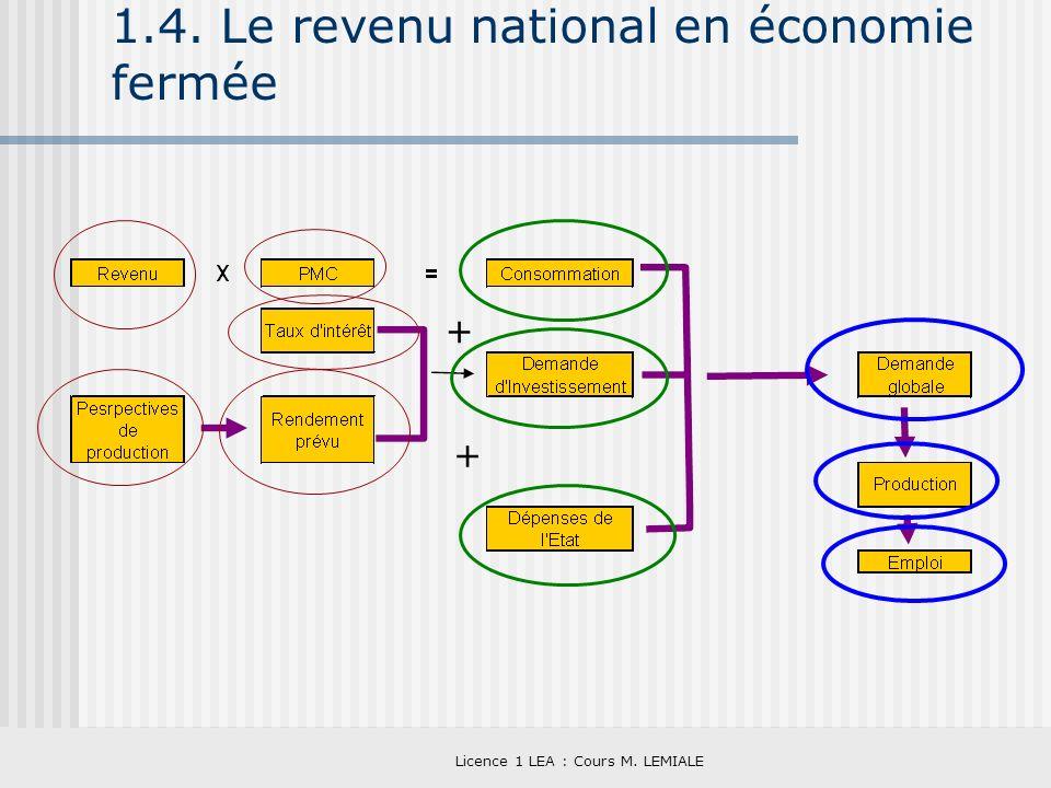1.4. Le revenu national en économie fermée