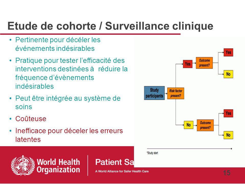 Etude de cohorte / Surveillance clinique