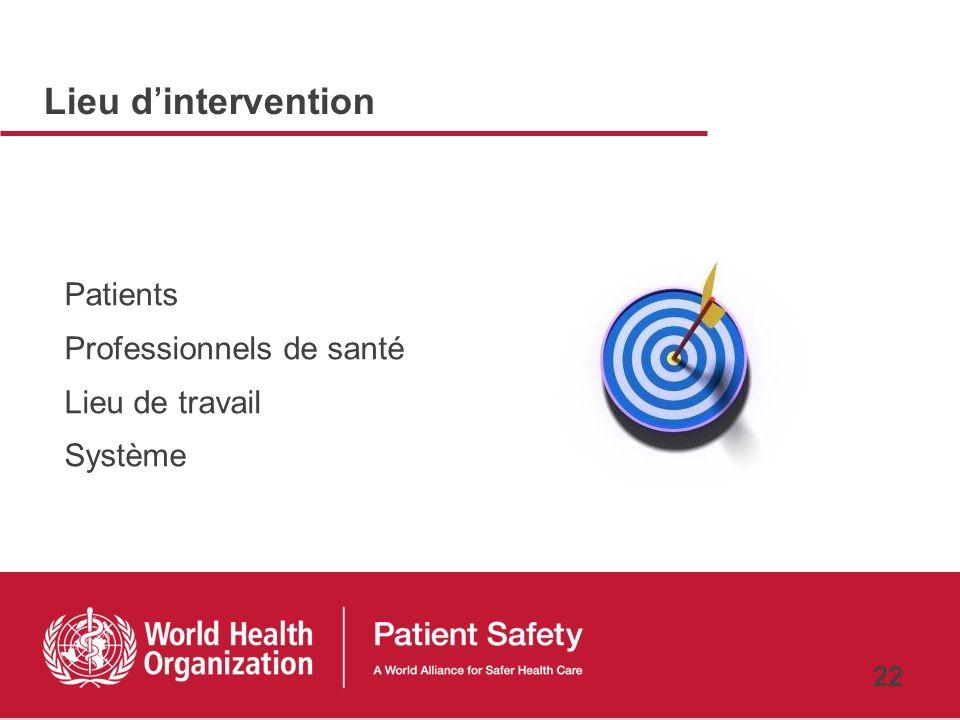 Lieu d'intervention Patients Professionnels de santé Lieu de travail Système 22