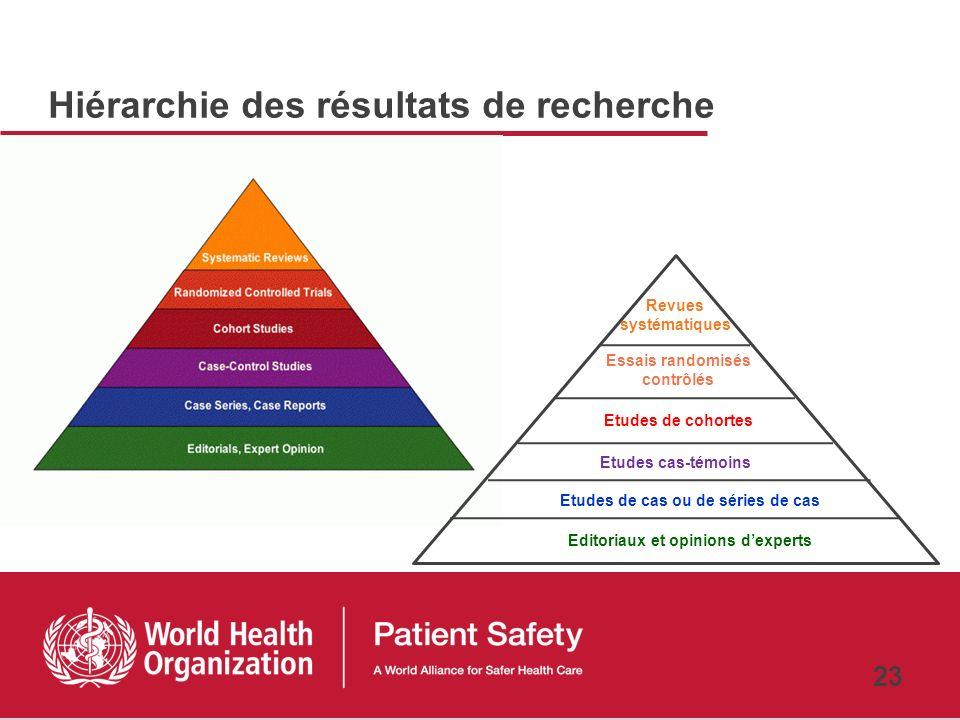 Hiérarchie des résultats de recherche