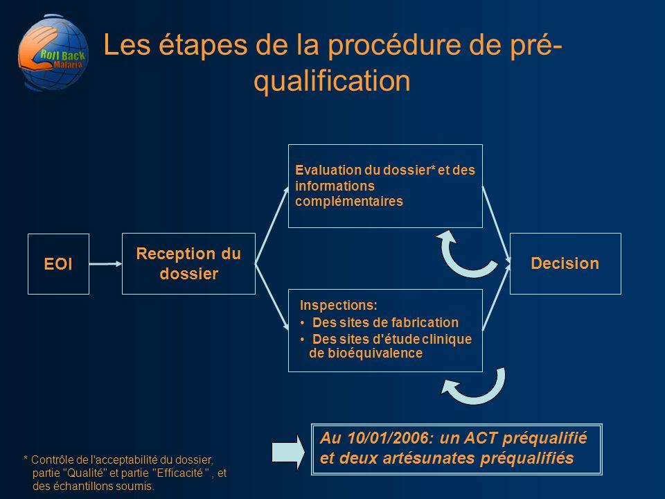 Les étapes de la procédure de pré-qualification