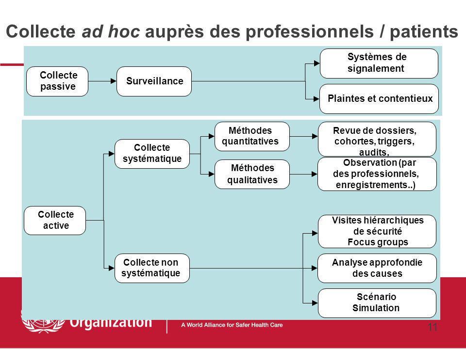Collecte ad hoc auprès des professionnels / patients