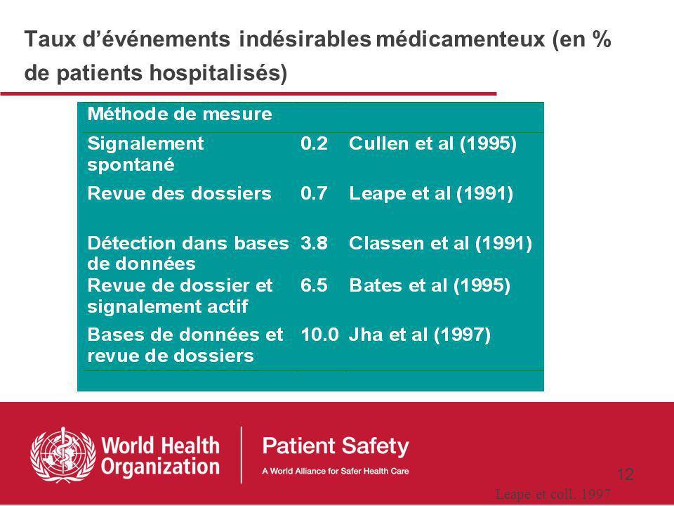 Taux d'événements indésirables médicamenteux (en % de patients hospitalisés)