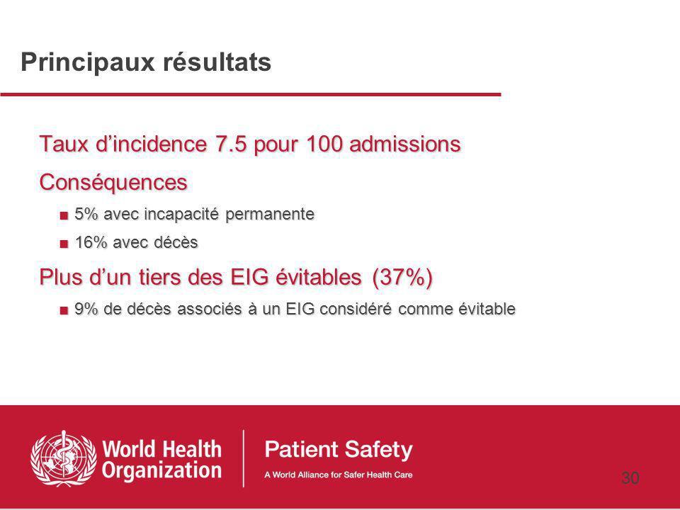 Principaux résultats Taux d'incidence 7.5 pour 100 admissions