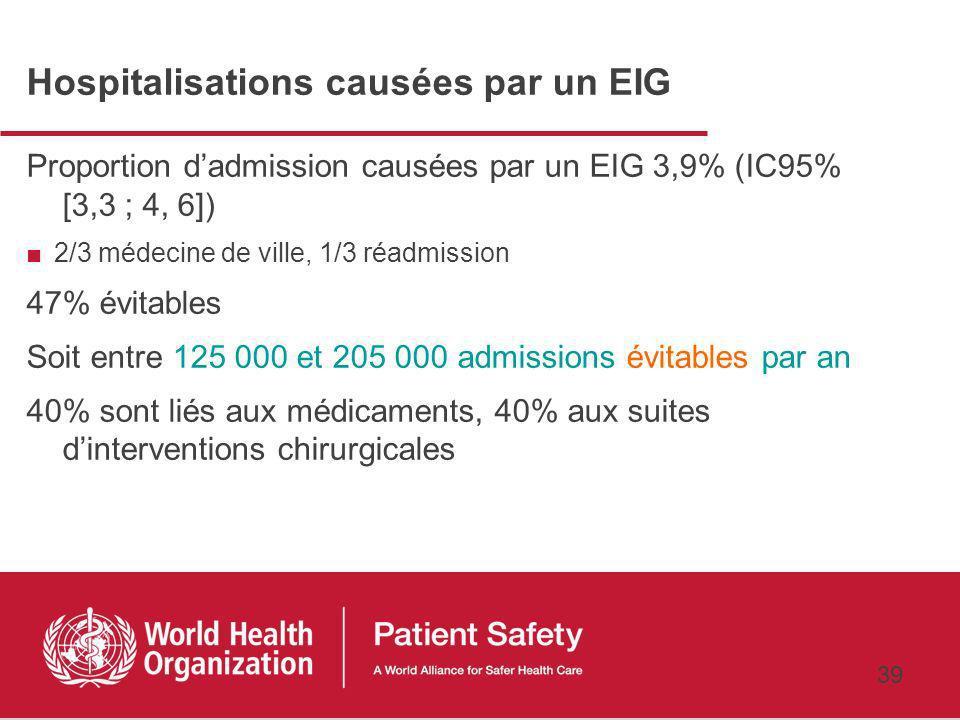 Hospitalisations causées par un EIG