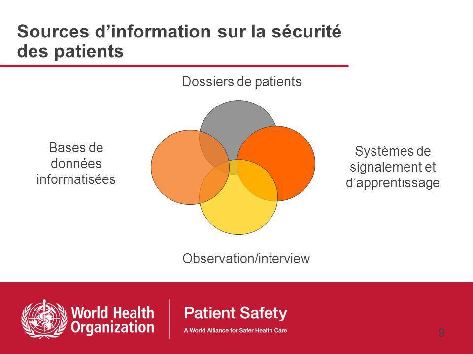 Sources d'information sur la sécurité des patients