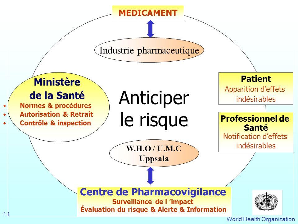 Centre de Pharmacovigilance Surveillance de l 'impact