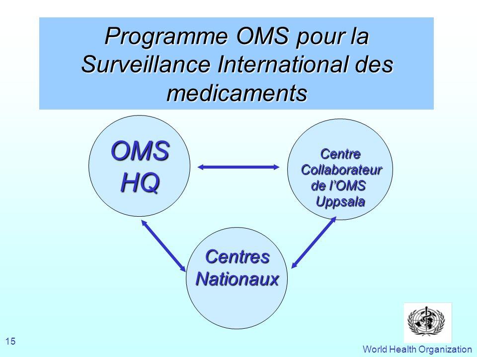 Programme OMS pour la Surveillance International des medicaments